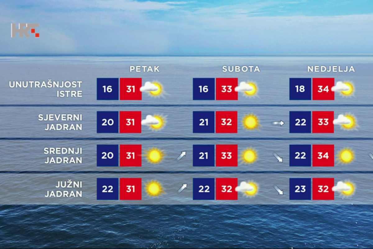 Kánikula: az első igazi nyári hétvége a horvát Adrián!